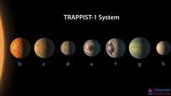NASA宣布40光年外发现7颗类地行星 地球不孤单!